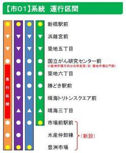 都営バス【市01】系統 運行区間