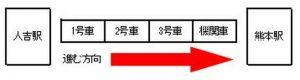 SL人吉:人吉駅から熊本駅までの車両編成図